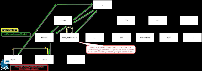 linux_tree